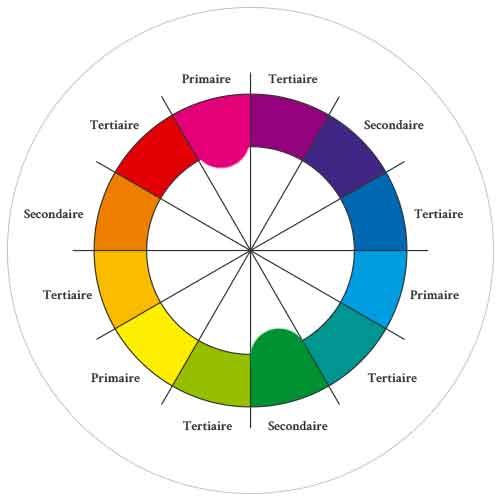 cercle-chromatique-opposée